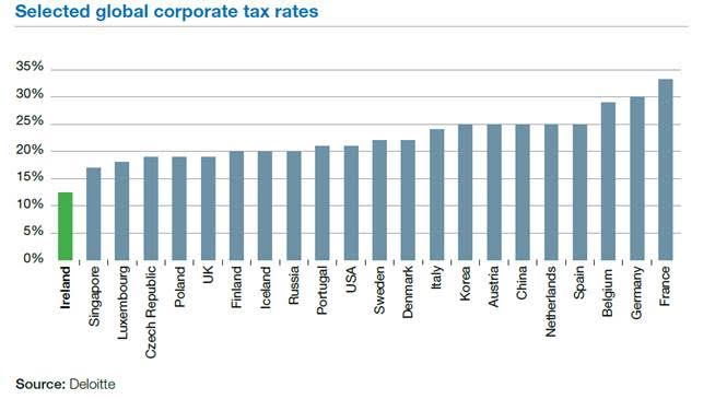 Global Corporation tax rates